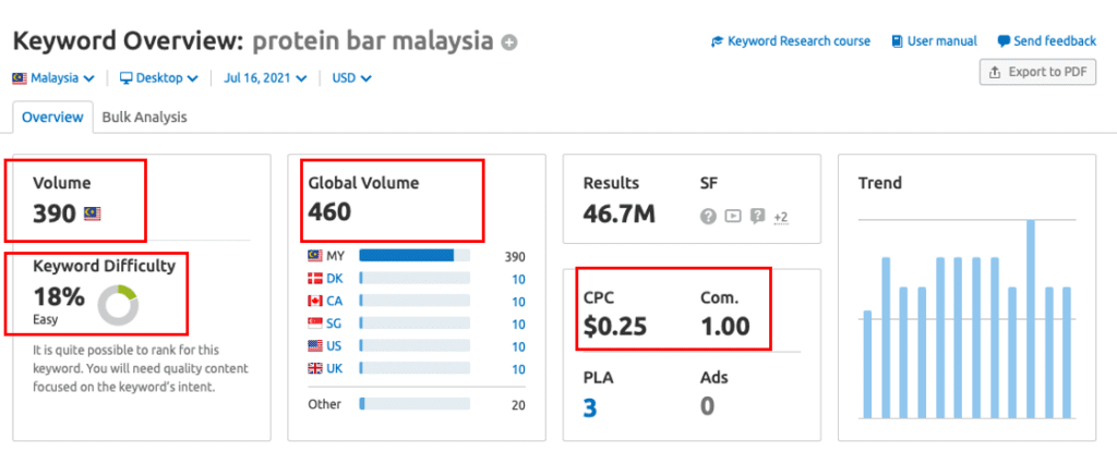 keyword research using semrush - key indicators like search volume, keyword difficulties, cpc of the keywords and global volume of it to consider when doing keyword research - Nexis Novus Technology
